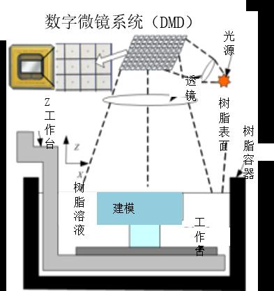 DLP光固化3d打印機的工作原理以及優勢